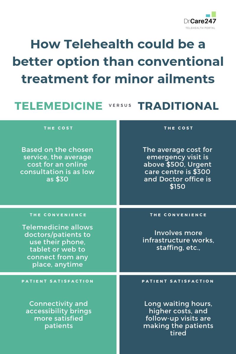 Telemedicine Vs Traditional